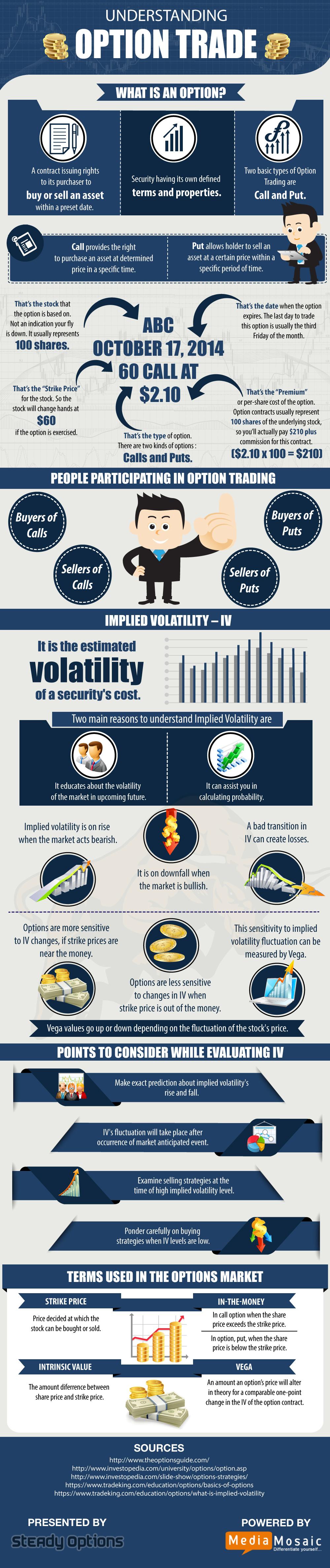 Option trading jargon