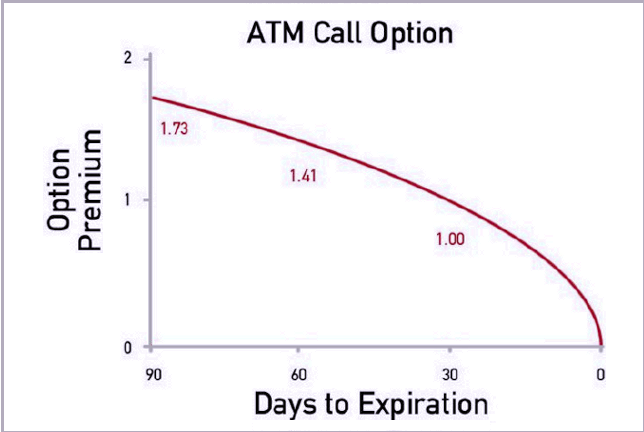 Options trading time decay