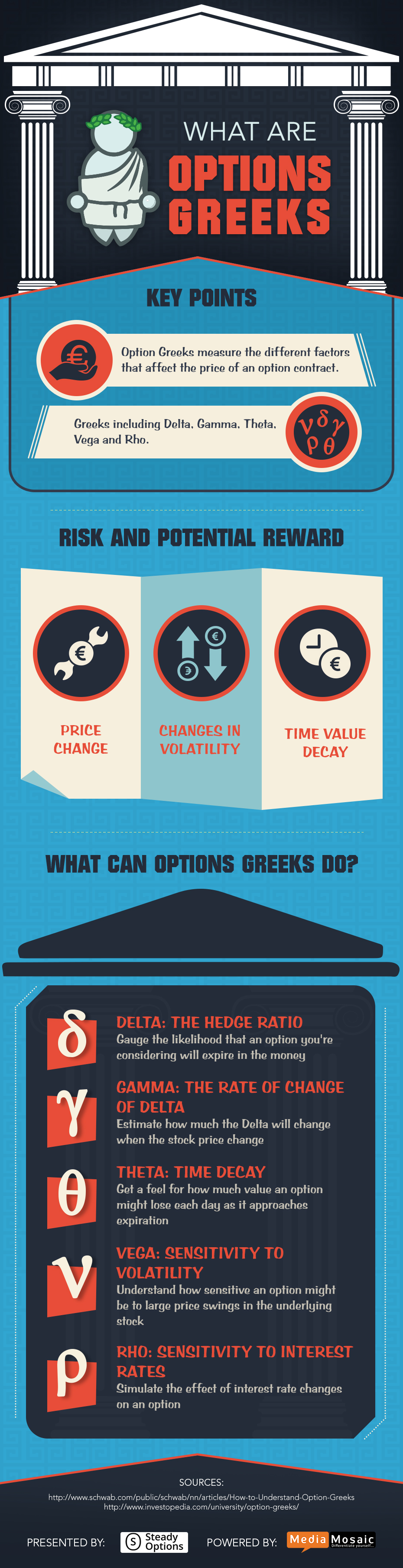 Infographic-Options_Greeks.jpg