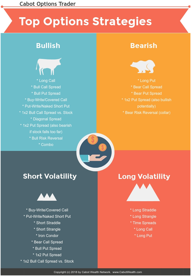 options trading matrix