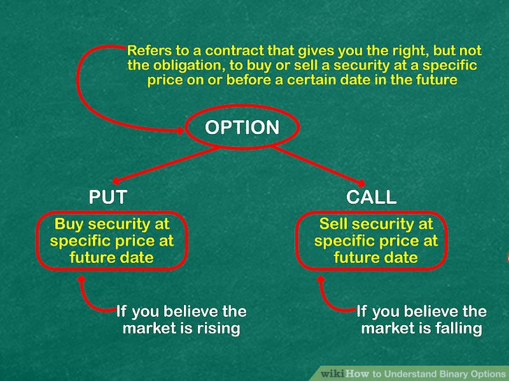 aid200303-v4-728px-Understand-Binary-Options-Step-1.jpg